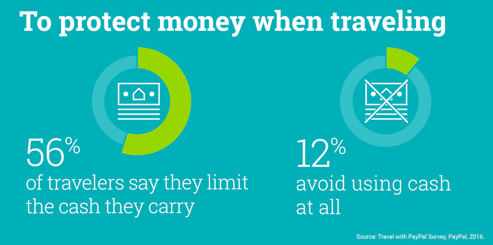 Travel-checklist-cash-brighthouse-financial Limit the cash you carry