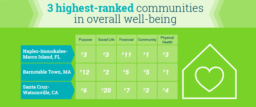 Highest-Ranked Communities in Overall Well-Being