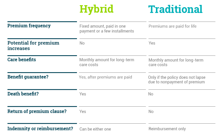 Comparing Hybrid And Traditional Long Term Care Insurance