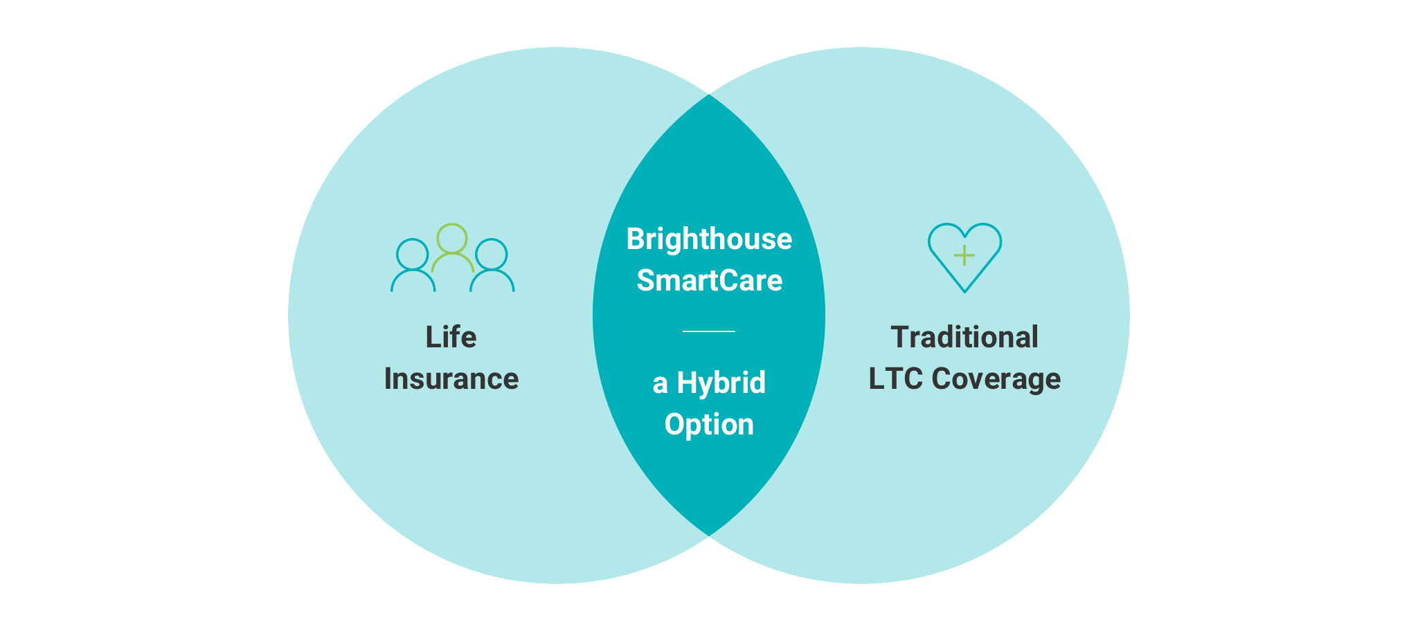 Get Life Insurance And Long Term Care Coverage In One With A Hybrid Option
